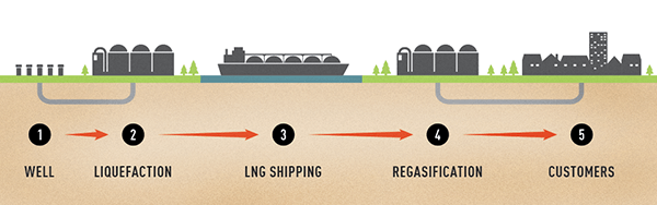 Liquefactation_of_LNG